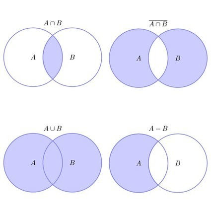Set operations illustrated with Venn diagrams | TikZ example | math and science scoops | Scoop.it