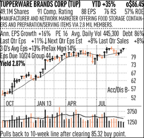 Tupperware Rewards Investors With Steady Profit, Dividend Growth - Investor's Business Daily | Tupperware | Scoop.it