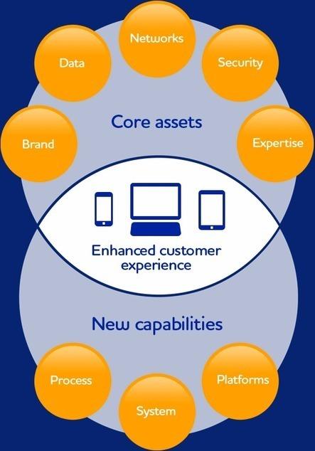 Future of Payments | sans contact et NFC | Scoop.it