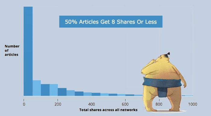 50% of Content Gets 8 Shares Or Less: Why Content Fails And How To Fix It | Business in a Social Media World | Scoop.it
