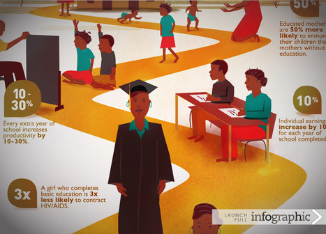 USAID | Infographic: Learning out of Poverty | Poverty | Scoop.it
