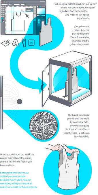 Una impresora 3D que imprime ropa 'de verdad', de tela | Microsiervos (Tecnología) | Educacion, ecologia y TIC | Scoop.it