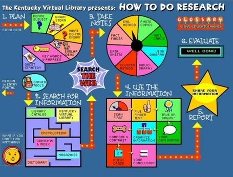 Do I just Google that? Tools for Teaching Search Skills in the Primary Classroom « ICT for Teaching & Learning in Falkirk Primary Schools | Integrating Technology in the Classroom | Scoop.it