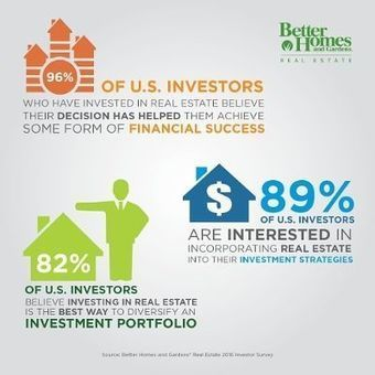 89% of U.S. Investors Interested in Putting Their Money into Real Estate | Real Estate Plus+ Daily News | Scoop.it