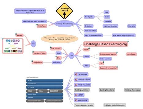 Challenge Based Learning | Challenge Based Learning | Scoop.it