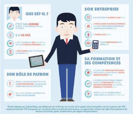 La France compte deux millions de patrons de #TPE - Le Parisien   Toute l'actualité des TPE-PME   Scoop.it