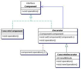 CoDejaVu: Que son los Patrones de Diseño ?   Entornos de desarrollo   Scoop.it