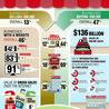 Digital Transformation of Businesses