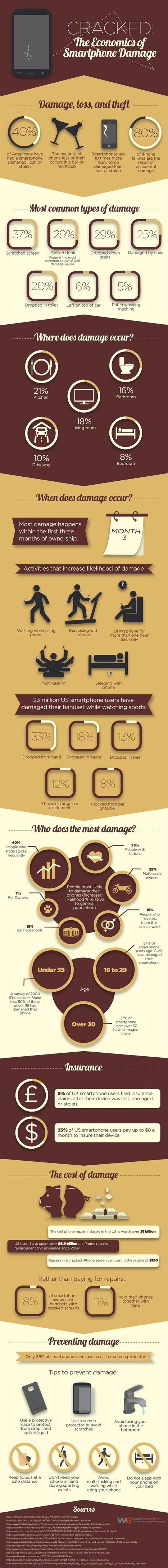 The Economics of Smartphone Damage #infographic | MarketingHits | Scoop.it