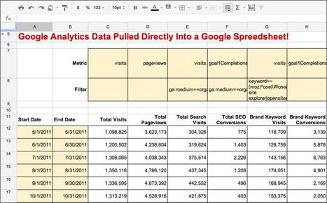 Custom Reporting using Google Analytics and Google Docs - The Ultimate Analytics Mashup | SEO Tips, Advice, Help | Scoop.it