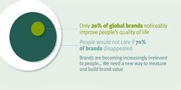 Sure, Actions Speak Louder - But Your Words Better Measure Up, Too | Sustainable Brands | Sustainable brands | Scoop.it
