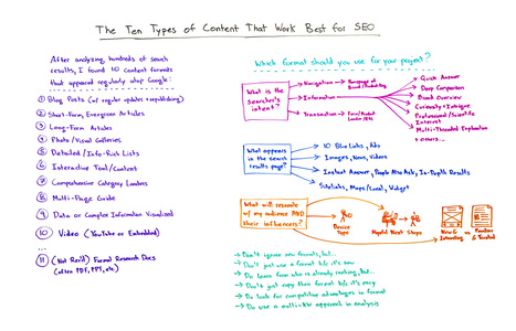 The 10 Types of Content That Work Best for SEO - Whiteboard Friday | PInterests | Scoop.it