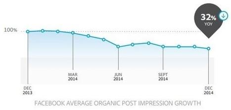 La baisse du reach Facebook confirmée par une nouvelle étude Adobe : -32% en 2014 - Blog du Modérateur | Marketing-survey | Scoop.it