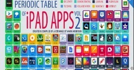 The Periodic Table of Educational iPad Apps ~ Educational Technology and Mobile Learning | Education 2.0 & 3.0 | media350 media and technology for teachers | Scoop.it