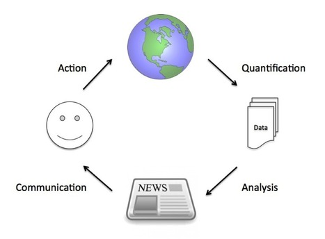 The Data Journalist's Eye, An Introduction | Convergence Journalism | Scoop.it