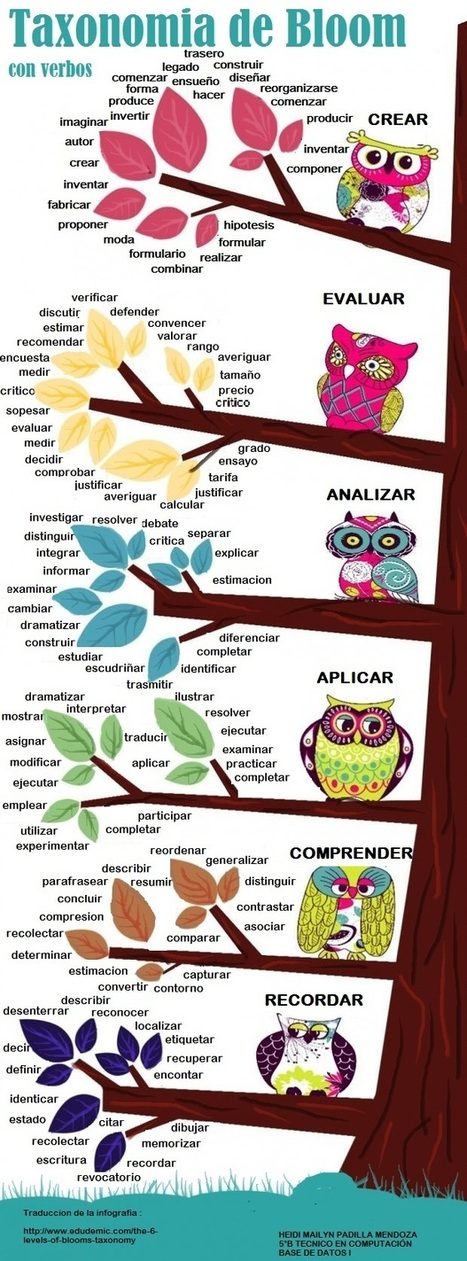 Taxonomías de Bloom con verbos #infografia #infographic #education | Hablando de enseñar y aprender | Scoop.it