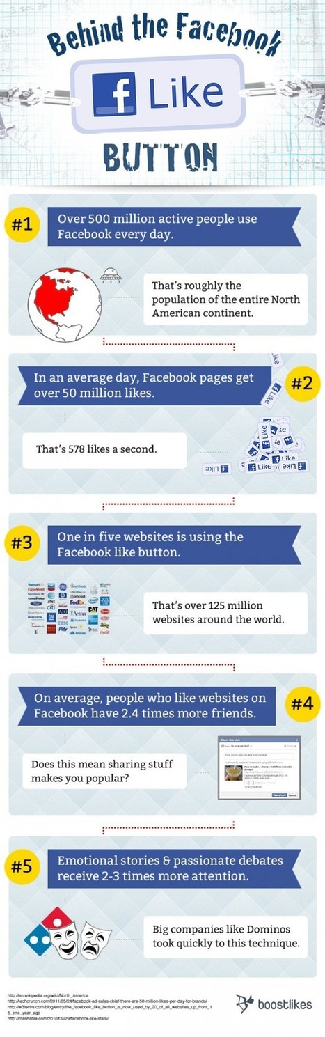 Behind the Facebook Like Button [infographic] | Visual*~*Revolution | Scoop.it