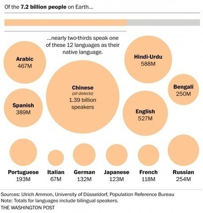 The world's languages, in 7 maps and charts | TEFL & Ed Tech | Scoop.it