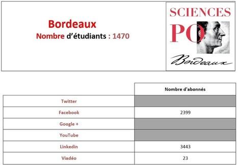 Sciences Po : quelle présence sur les réseaux sociaux pour les IEP ? [Etude] | Ozil Conseil | Boostez-carrière-avec-linkedin | Scoop.it
