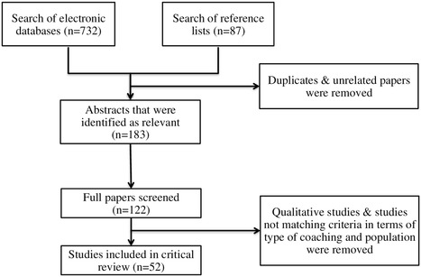 Coaching as a Developmental Intervention in Organisations: A Systematic Review of Its Effectiveness and the Mechanisms Underlying It | Industrial Organizational Psychology | Scoop.it