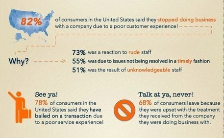 The 4 Phases For Developing A #Customer Retention #Strategy | Web to store... to web | Scoop.it