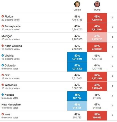 [Influence] Le rôle des réseaux sociaux dans l'élection américaine ! | A.S.2.0 - 16 | Scoop.it