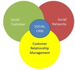 Le Social CRM concrètement... Quoi ? Comment ? Ou ? - SocialMkg   Social Commerce   Scoop.it