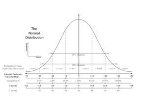 Caracterización estadística de una muestra y prueba de normalidad   cine   Scoop.it