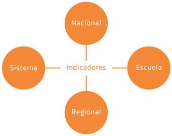 Eduteka - MITICA - Modelo para Integrar las TIC al Currículo Escolar > Fundamentos > Otros Recursos | Integración de la Tecnología en la Educación | Scoop.it