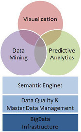 Top Five Tools of Big Data Analytics - Social, Agile, and Transformation | Linked Data and Semantic Web | Scoop.it