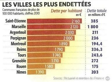 Les villes les plus endettées de France - Observatoire des subventions | Urbanisme | Scoop.it