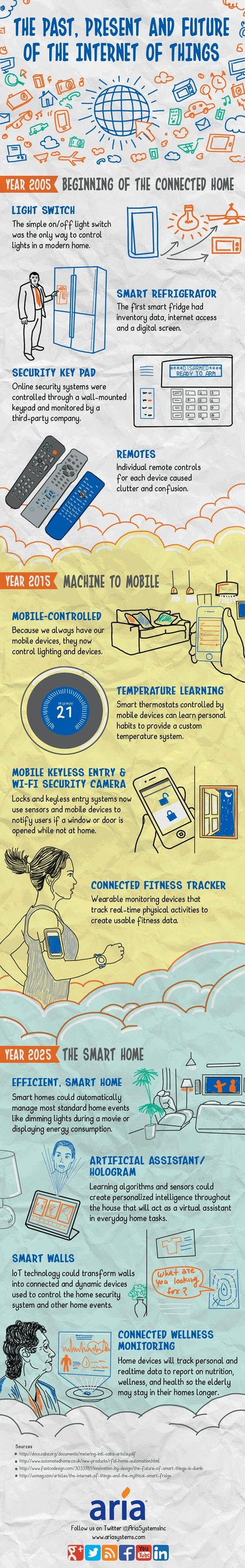 What the Internet of Things Will Look Like in 2025 #infographic | MarketingHits | Scoop.it