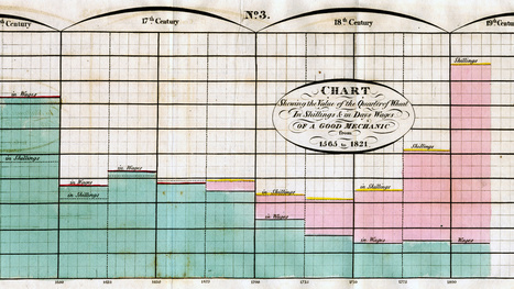 These 230-Year-Old Charts and Graphs Were the Very First Infographics | 1000+ words | Scoop.it