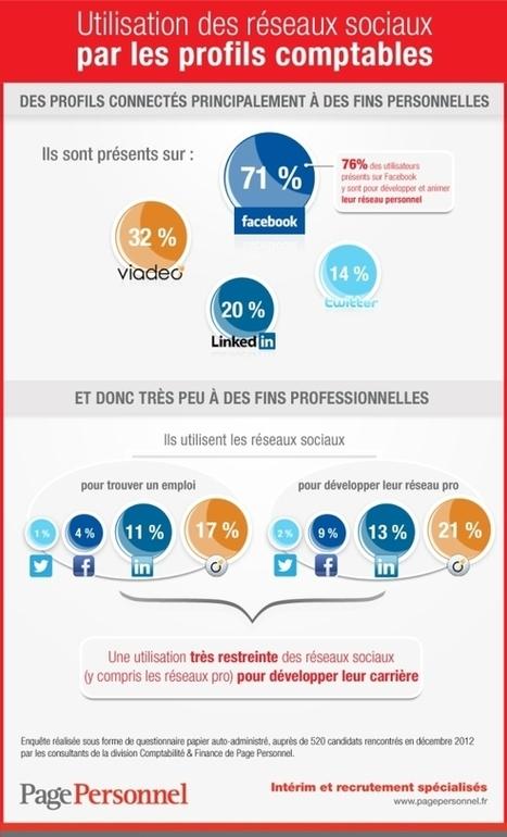 Utilisation des réseaux sociaux par les profils comptables - La Page de l'emploi - La Page de l'emploi, par Page Personnel   Communication B To B   Scoop.it