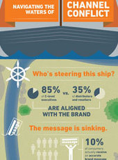 Manufacturing Infographic: Navigating the Waters of Channel Conflict   I can explain it to you, but I can't understand it for you.   Scoop.it