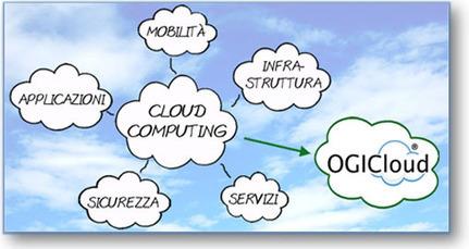 B2corporate.com - Cloud Computing e PMI: quali opportunità? | pmi - small office | Scoop.it