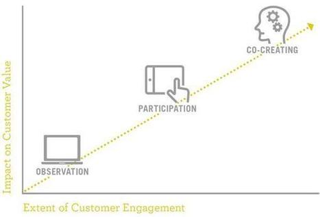 Five Ways Marketers Can Rev the Consumer Engagement Engine | PR & Communications daily news | Scoop.it