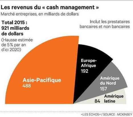 Les fintech s'attaquent au «cash management» | Affinitaire, Risques pro et Spécialités | Scoop.it