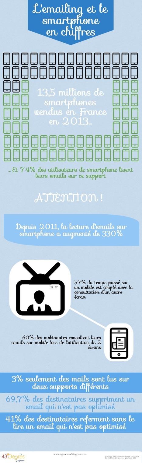 Emailing responsive : pensez mobile ! - agence 43 degrés | #Relation client | Scoop.it