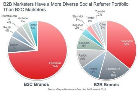 How Do B2B and B2C Marketers Use Social Media? [CHART] | #TheMarketingAutomationAlert | Social Media | Scoop.it
