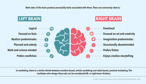 Left-Brained vs. Right-Brained Marketing: How to Appeal to Both Types of Audiences | Digital Content Marketing | Scoop.it