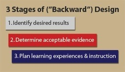 Backwards Design with TED-Ed « TechKNOW Tools | Differentiation Strategies | Scoop.it