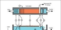 Oil and gas: Treatment and discharge of produced waters onshore (Part 1) - Filtration + Separation   WasteWater Treatment   Scoop.it