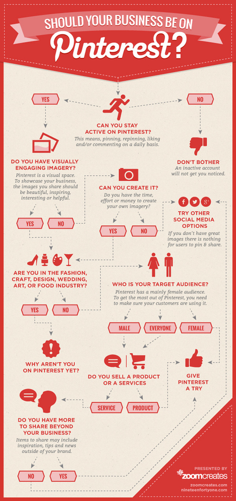 Should Your Business be on Pinterest—an Infographic « Zoom Creates Blogs | #TheMarketingAutomationAlert | WebDsign | Scoop.it