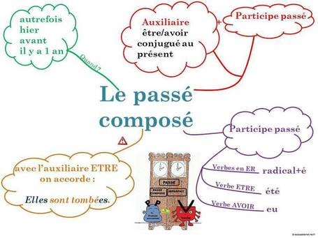Carte mentale  le passé composé | Cartes mentales | Scoop.it