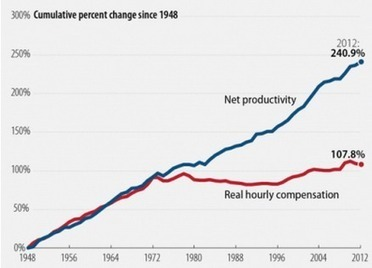 How to Fix the Economy in 13 Easy Charts | Sustainable Futures | Scoop.it