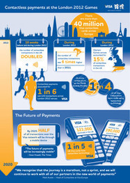 Contactless payments at London 2012 | sans contact et NFC | Scoop.it