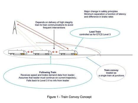 Closer running: is it feasible?   Global railway news   Scoop.it