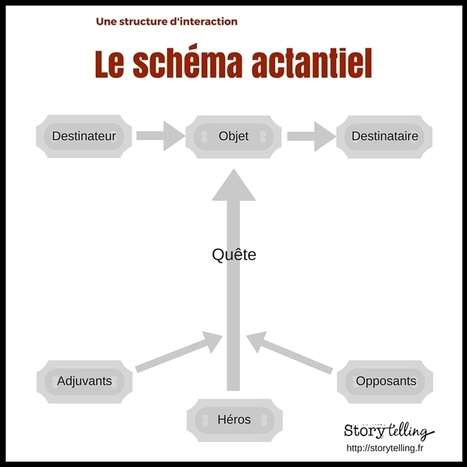 Schéma actantiel : une structure d'interaction - Storytelling.fr | Narration transmedia et Education | Scoop.it