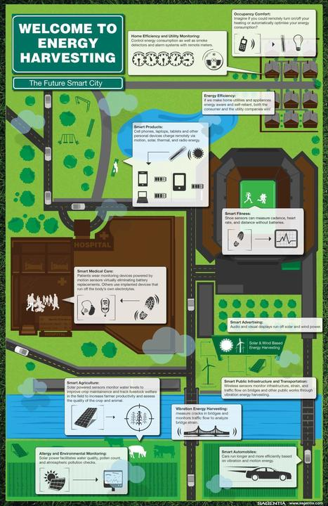Recogiendo energía del ambiente para la Smart City (Infografía, Inglés) | Noticias de Smartcities | Scoop.it